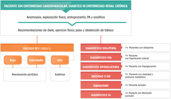 software de gestión de la dieta para diabetes tipo 2
