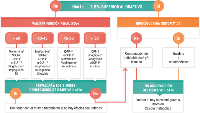 factores de riesgo para diabetes distal