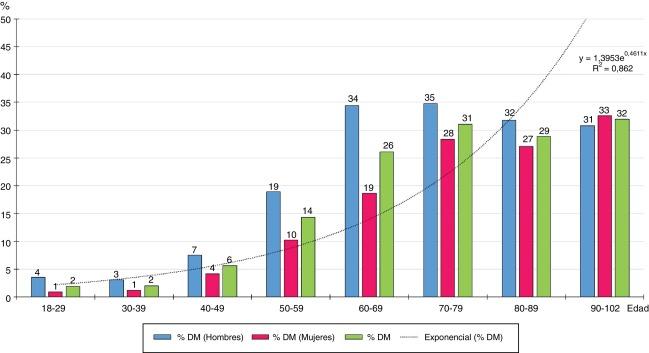 40-49 evaluación de riesgo de diabetes