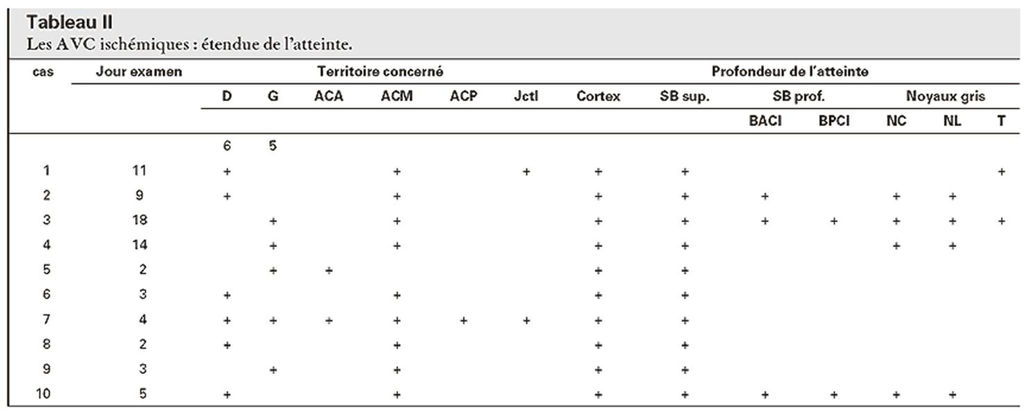 datation abréviations ACA