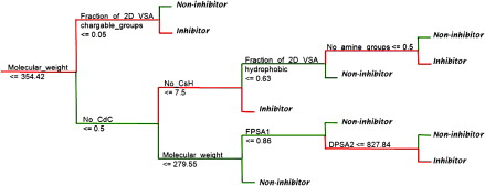 Classification models for CYP450 3A4 inhibitors and non
