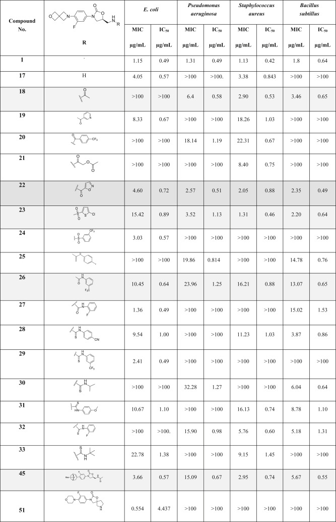 Table 1 Antibacterial Activity Data Of The Le Compounds