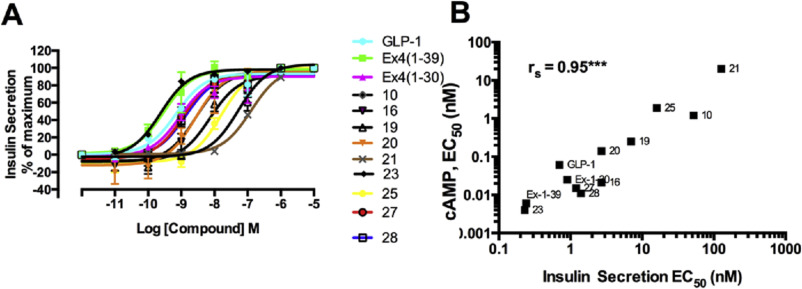 Helixconstraints and amino acid substitution in GLP-1