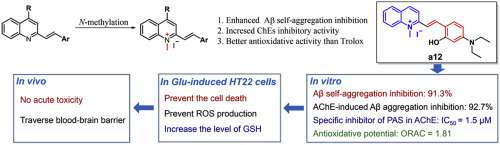 Design Synthesis And Evaluation Of 2 Arylethenyl N Methylquinolinium Derivatives As Effective Multifunctional Agents For Alzheimer S Disease Treatment Sciencedirect