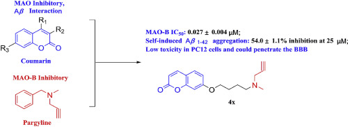 Design, synthesis and evaluation of coumarin-pargyline