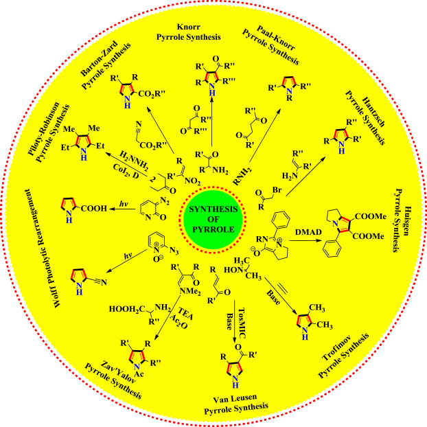 Pyrrole: An insight into recent pharmacological advances