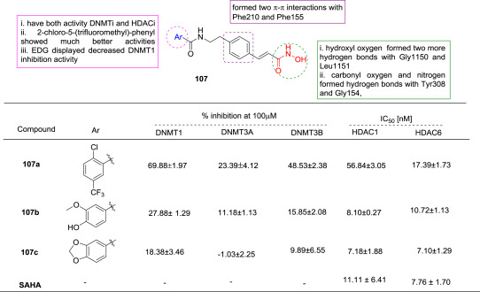 HDAC as onco target: Reviewing the synthetic approaches with
