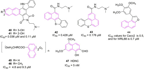 Naphthalene A Versatile Platform In Medicinal Chemistry Sky High