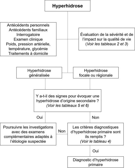 rencontre hyperhidrose