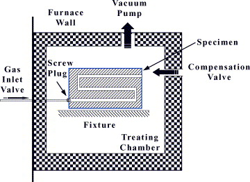 deep hole carburization in a vacuum furnace by forced convection gas furnace fan relay wiring diagram schematic diagram of a circular stepped channel (through hole) specimen located in the heating chamber carburized in the vacuum furnace by use of the