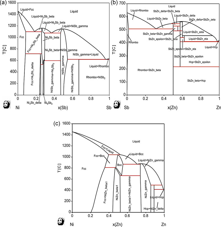 Experimental Investigation And Thermodynamic Calculations Of The Ni