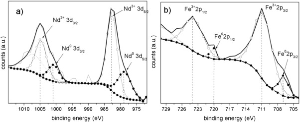 XANES and XPS study of electronic structure of Ti-enriched Nd–Fe–B