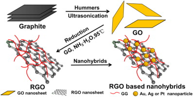 Processable Aqueous Dispersions Of Graphene Nanosheets Pdf