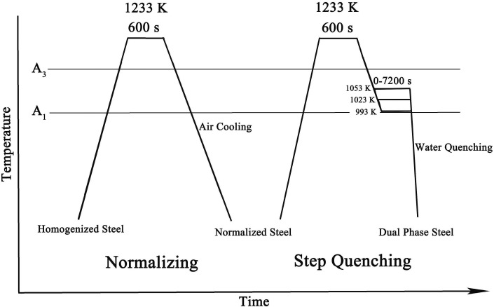 Examination of phase transformation kinetics during step quenching fig ccuart Image collections