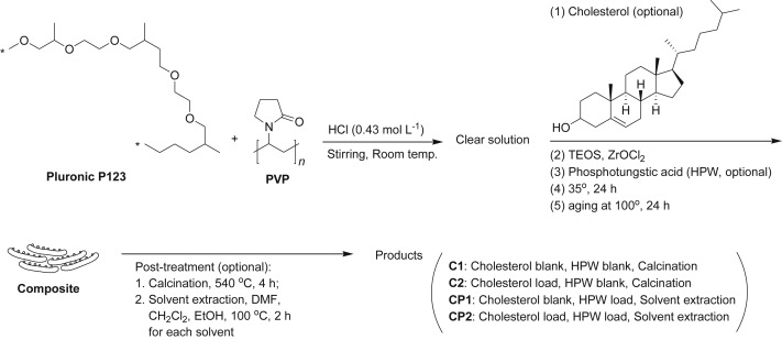 Synthesis Of Flake Like Mesoporous Silicate Having Multiple