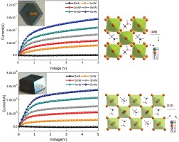 7aa3ae40e1 Anisotropic optoelectronic performances on (112) and (100) lattice ...