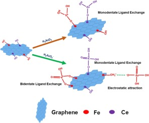Application Of Box Behnken Design In Response Surface Methodology For Adsorptive Removal Of Arsenic From Aqueous Solution Using Ceo2 Fe2o3 Graphene Nanocomposite Sciencedirect