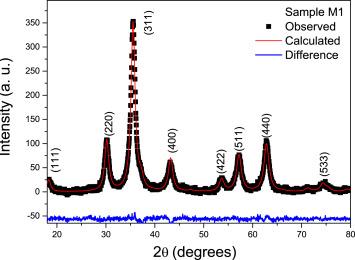 Magnetite-based nanobioplatform for site delivering Croton cajucara