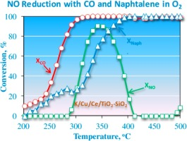 Simultaneous use of CO and naphthalene for the reduction of NO on