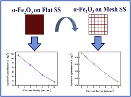 α-Fe2O3 thin film on stainless steel mesh: A flexible