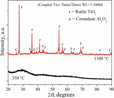 Evaluation of the electrochemical behavior of TiO2/Al2O3/PCL