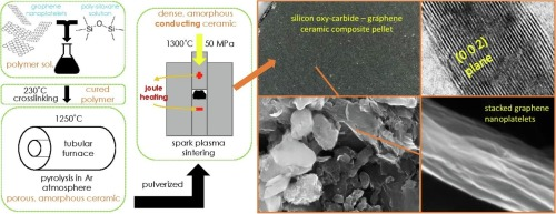 Highly conducting graphene dispersed silicon oxycarbide