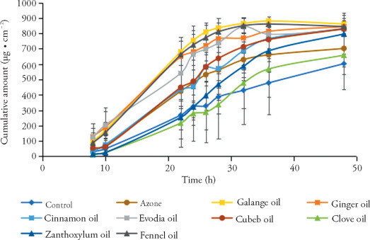 Cytotoxicity and penetration enhancement activity of