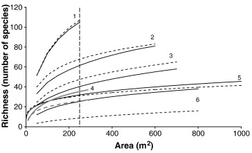 Impacts of heavy grazing on plant species richness: A