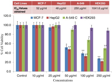Nigella sativa seed oil suppresses cell proliferation and
