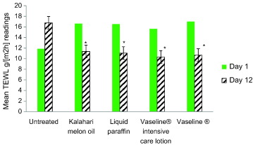The topical efficacy and safety of Citrullus lanatus seed