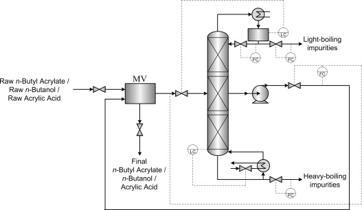 semicontinuous distillation of impurities for the production of Corn Ethanol Process Flow Diagram download full size image