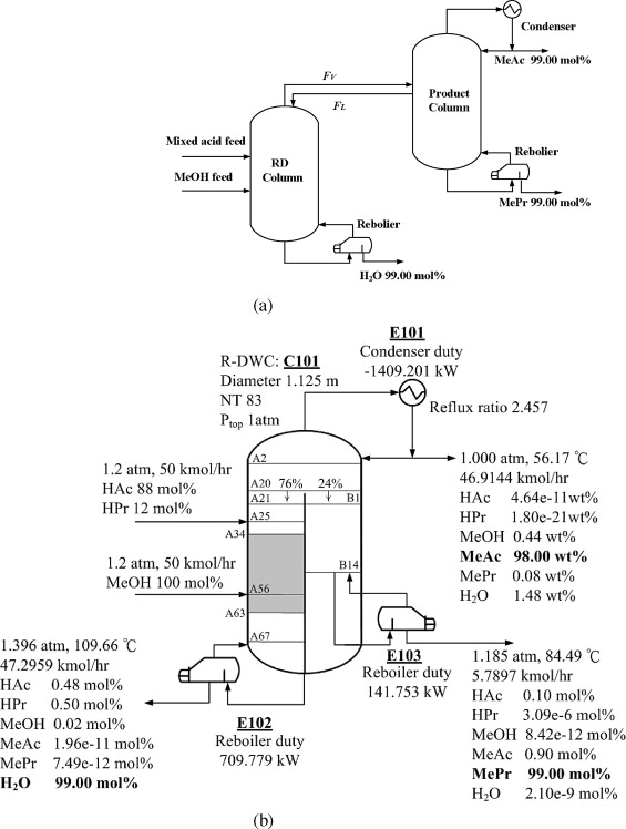 Optimal Design Of Mixed Acid Esterification And Isopropanol