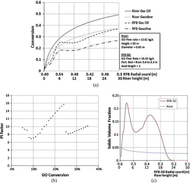Numerical Comparison Of The Performance Of Vortex Chamber Based (RFB SG)  And Reference Riser Technology In The Fluid Catalytic Cracking Of Gas Oil.