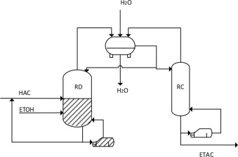 ethyl acetate distillation