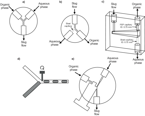 The Influence Of Operating Conditions On The Mass Transfer