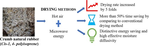 Application of microwave-assisted drying on specific energy