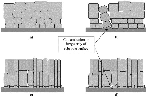 Observations on the uniformity of immersion tin coatings on