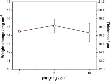 Nickel–boron plating on magnesium and AZ91D alloy by a