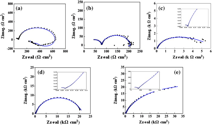 Autocatalytic duplex nipniwp coatings on az31b magnesium alloy nyquist plots obtained for a bare mg alloy b ni fandeluxe Gallery