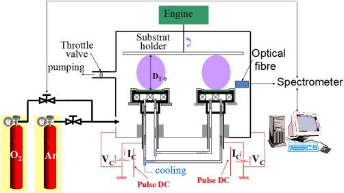 Effect of total pressure on La2NiO4 coatings deposited by