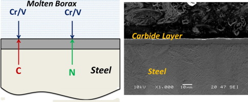 Chromium and vanadium carbide and nitride coatings obtained by trd graphical abstract ccuart Images