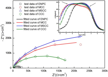 A highly anticorrosive chromium-free conversion coating