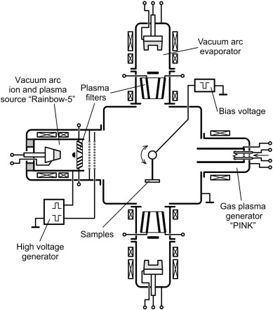Investigation Of Filtered Vacuum Arc Plasma Application For Tialn