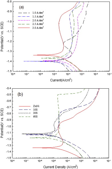 Investigation on the corrosion resistance of trivalent chromium