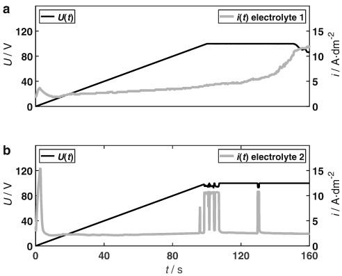 Electrolyte Influence On Ignition Of Plasma Electrolytic Oxidation