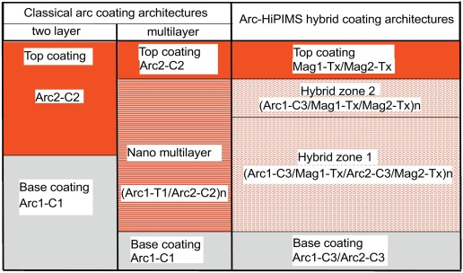 Characterization Of Advanced Coating Architectures Deposited By An
