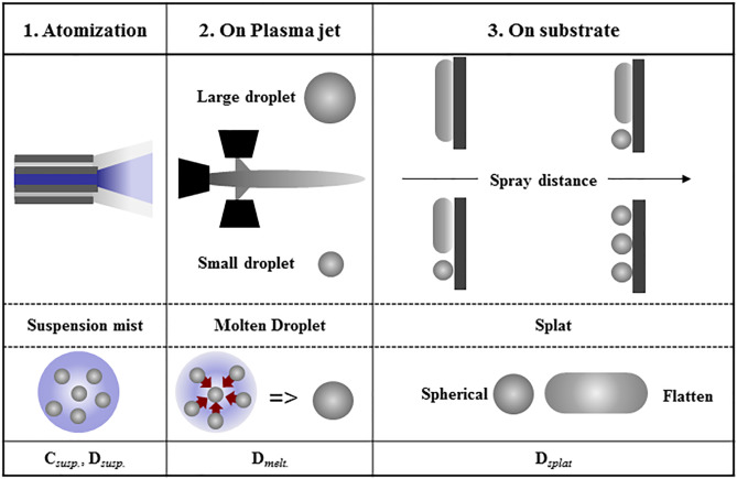 Controlling the coating microstructure on axial suspension