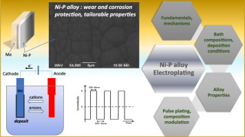 Electrodeposition of NiP alloy coatings: A review