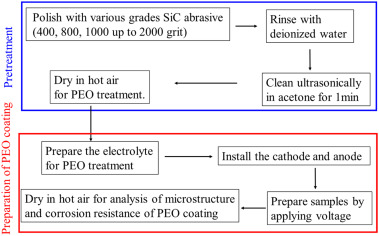 Microstructure and corrosion resistance of the PEO coating on
