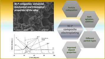 Electrodeposition of NiP composite coatings: A review